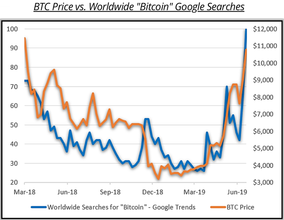 "Bitcoin price vs worldwide ""bitcoin"" Google searches."